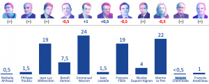 French elections first round voting intention ipsos