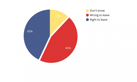 Poll shows public turning against #brexit for first time